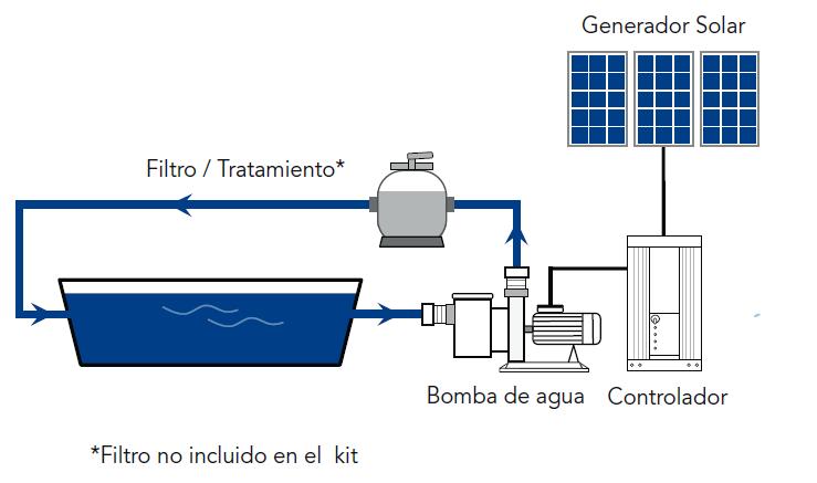Kit solar con depuradora de piscina hasta 60m3 rebacas s l - Esquema funcionamiento depuradora piscina ...