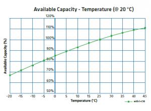capacidad y temperatura